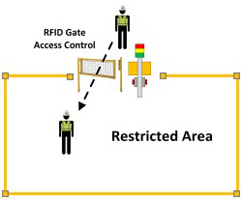 GateAccessControl